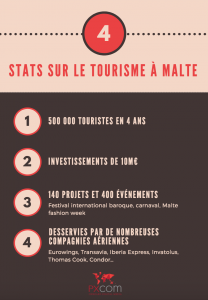 tourisme malte chiffres infographie