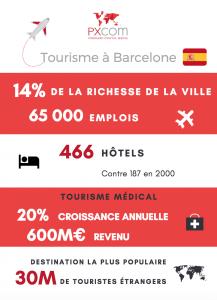 infographie tourisme barcelone