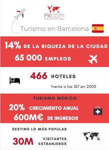 infografía turismo barcelona