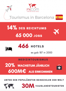 barcelona tourismus medizintourismus business hotels