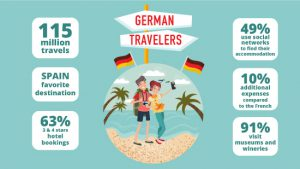 infographics german travelers numbers