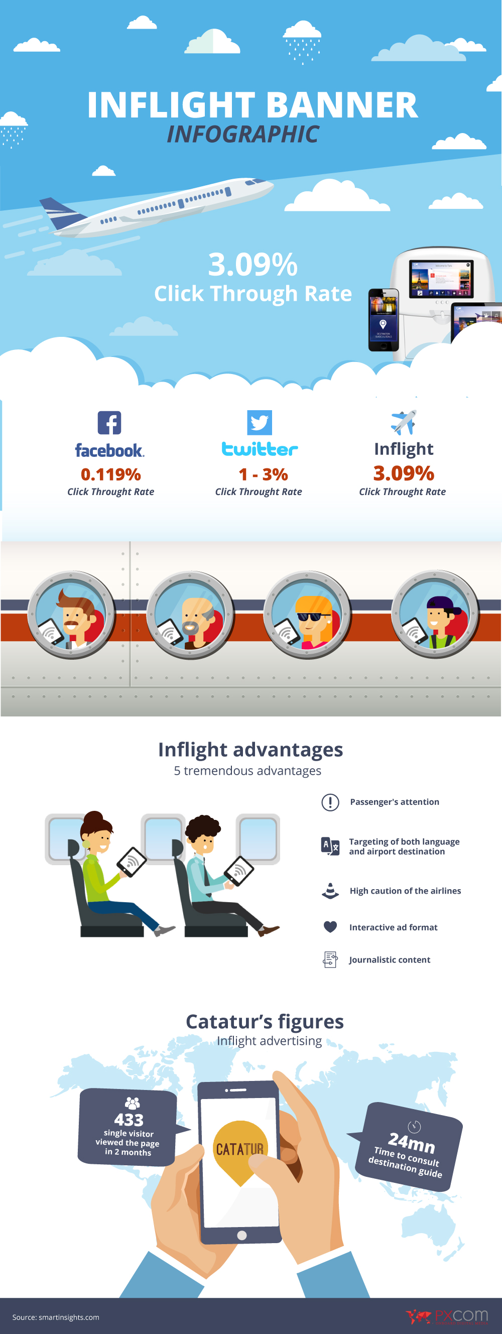 inflight banner infographic