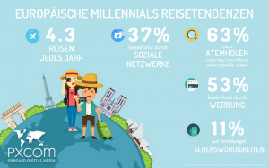 millennials reisetendenzen tourismusprofis marketing digital tourism reisen europäische travel