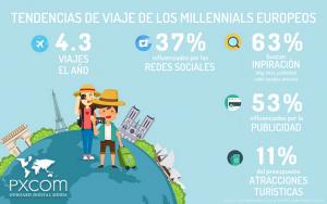infografia milenials millennials turismo tendencia viajeros viaje marketing business europa europeos