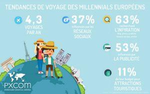 millennials voyageurs marketing européens tourisme réseaux sociaux