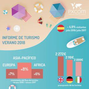 informe de turismo verano 2018 cifras turistas flujo europa reporte presupuesto