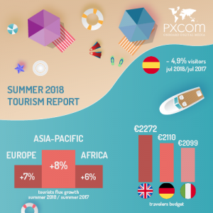 tourism report summer 2018 budget europe growth evolution numbers key infographics
