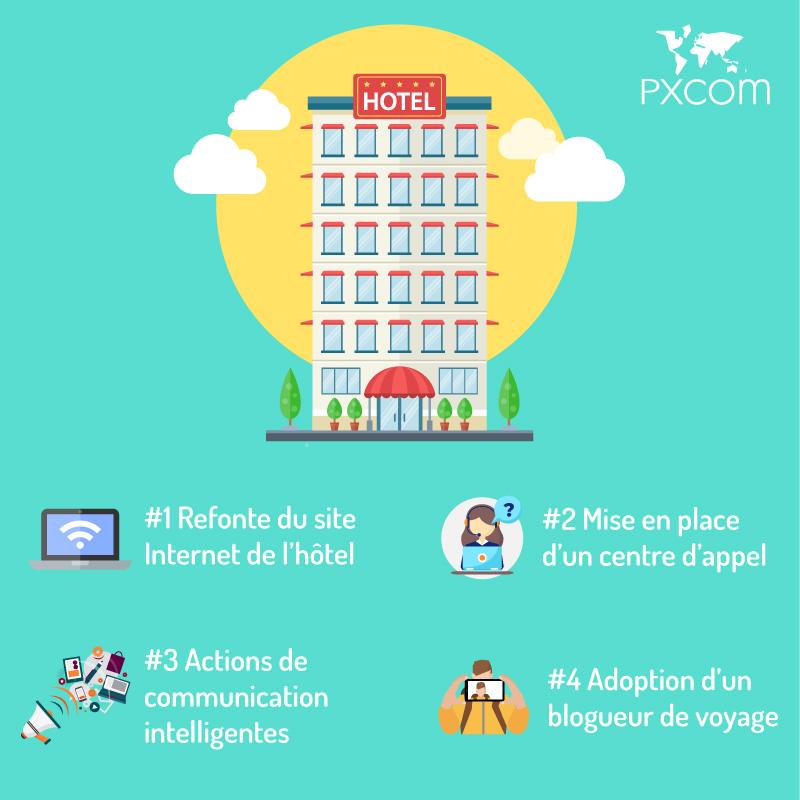 hotel hotels 4 conseils attirer voyageurs tourisme actions communication digital internet centre d'appel client touristes blogueur réseaux sociaux media