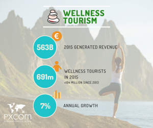 numbers wellness tourism trend marketing