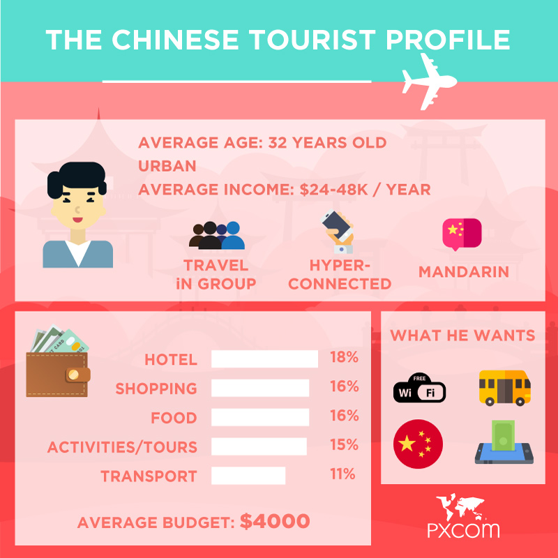 chinese tourists profile infographics 2019