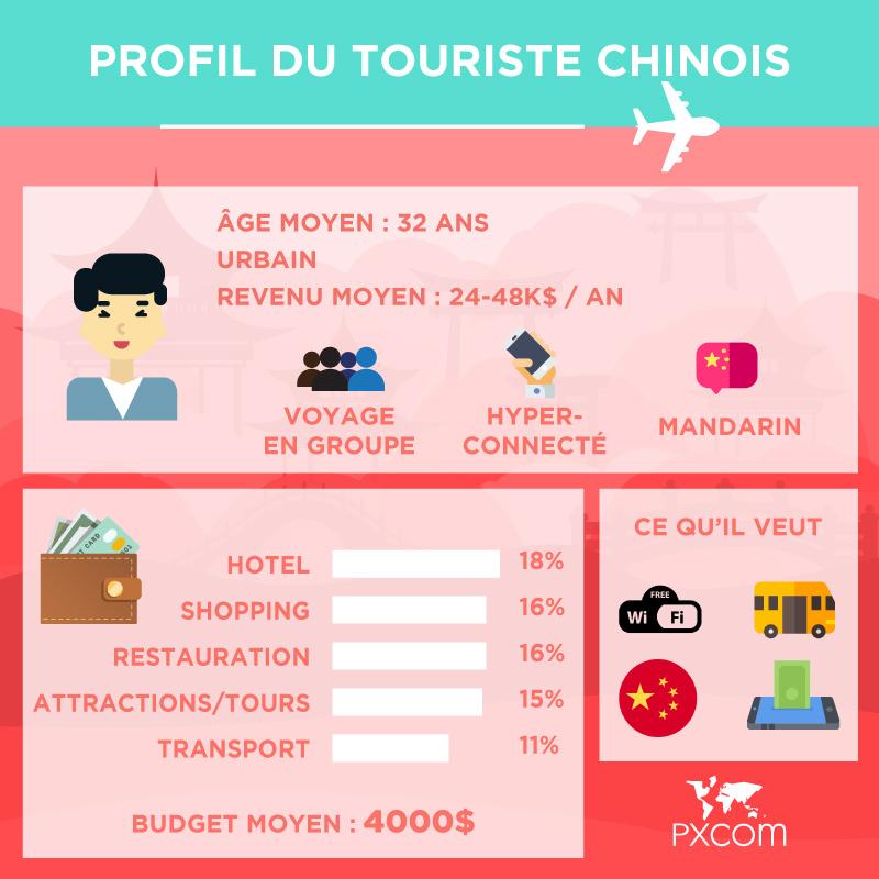 profil touristes chinois budget voyage
