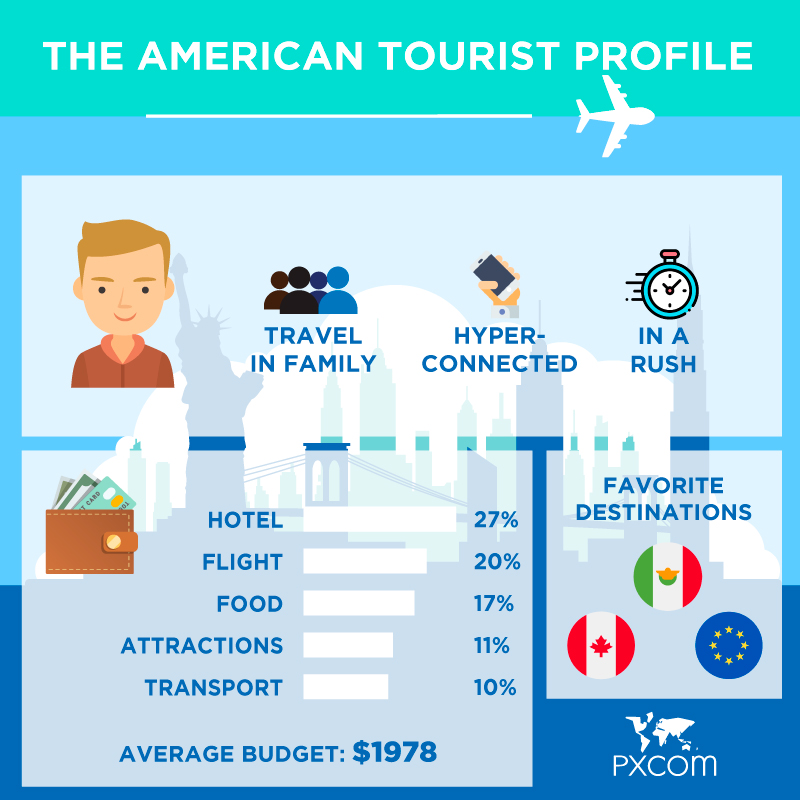 american tourists infographics
