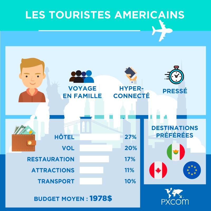 touristes américains infographie blog
