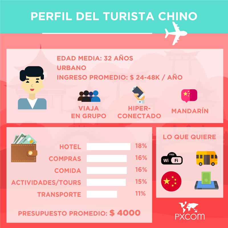 infografia turistas chinos