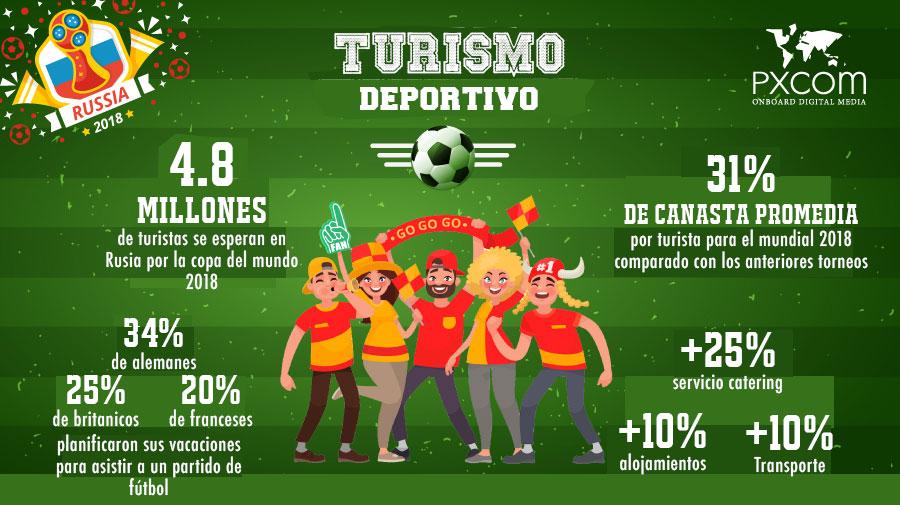 turismo deportivo copa del mundo de fútbol 2018