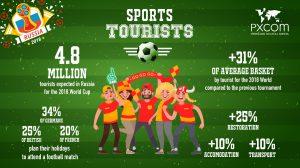 Sports tourism infographics