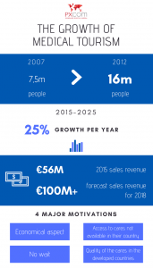 medical tourism growth infographics