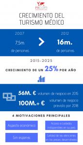 infografía turismo médico crecimiento
