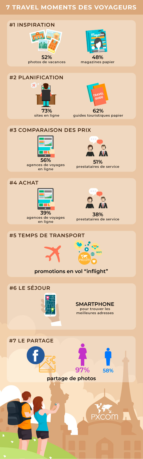 infographie moments voyageur