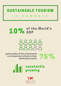infographics sustainable tourism