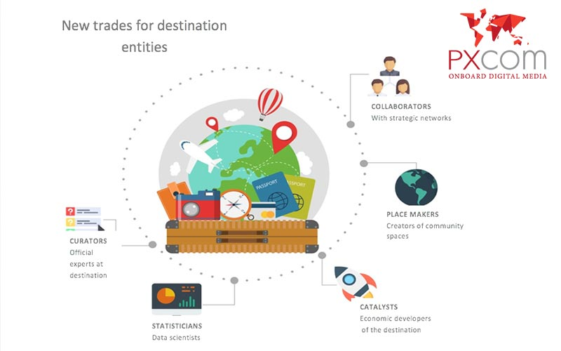 destination marketing with PXCom