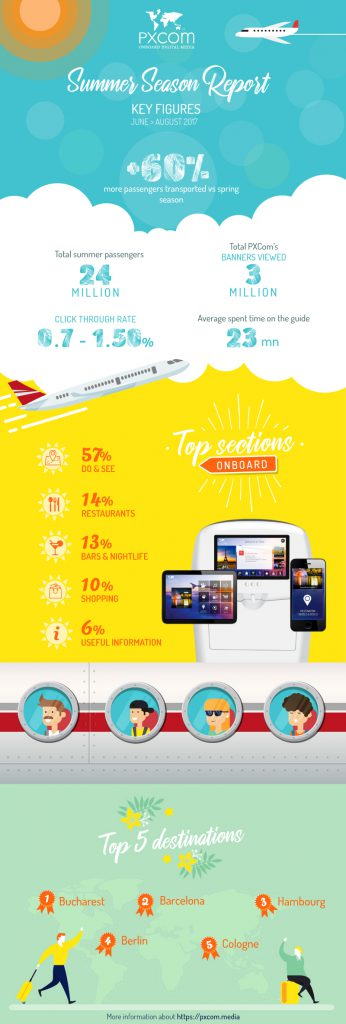 infographics summer report pxcom inflight advertising efficient marketing campaign airline onboard smartphones digital guide travelers