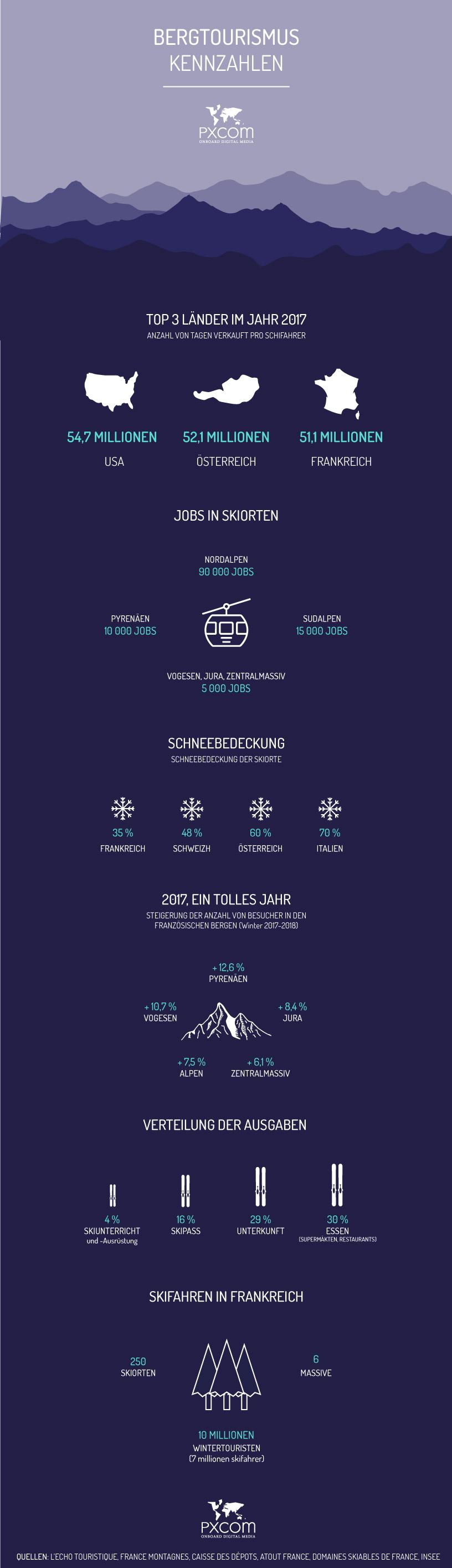 Bergtourismus Infografik