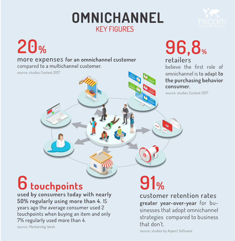 marketing omnichannel key figures